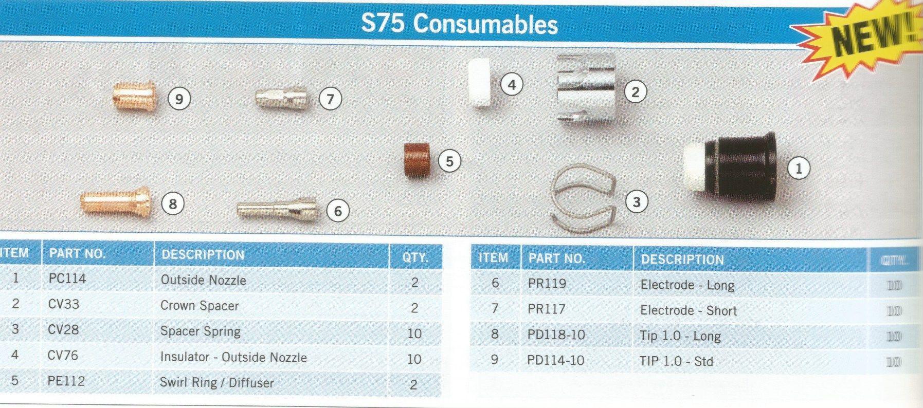Trafimet S75 Consumables